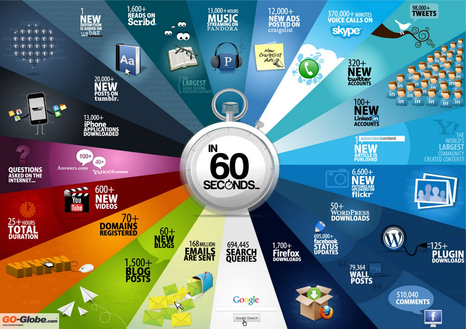 Ever Wondered What Happens On The Internet In 60 Seconds? (Video)