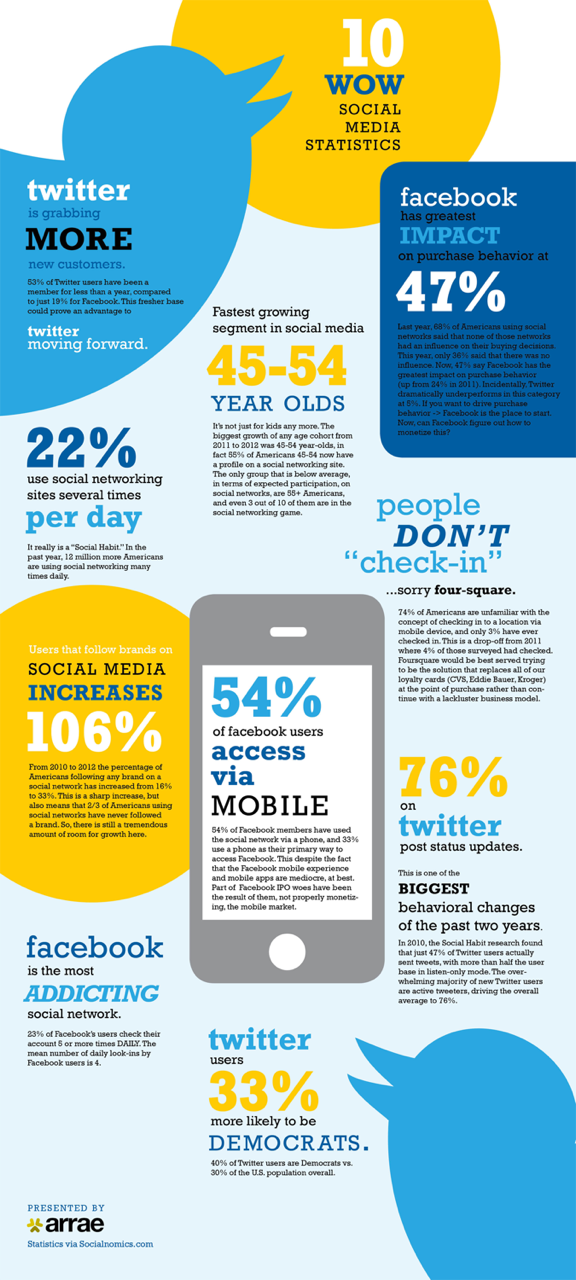 Check out Social Infogram #timsabre http://t.co/nmhpt18ZlJ