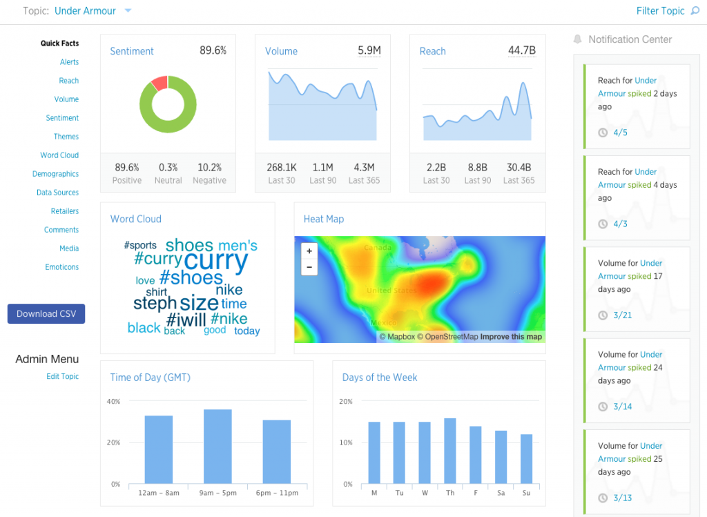 What Full-Funnel Social Analytics Actually Means
