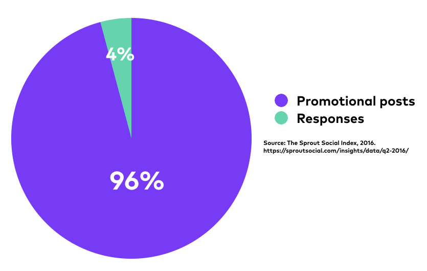 social engagement vs promotion chart