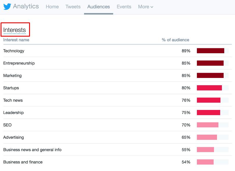 Twitter analytics interests table