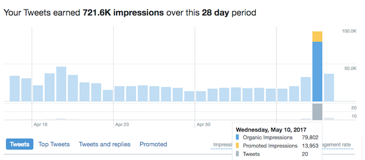 Twitter graph showing impressions